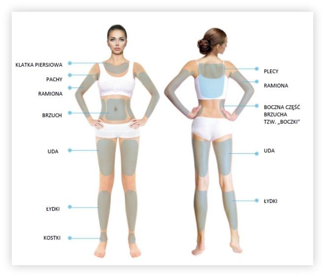 miejsca liftingu na ciele